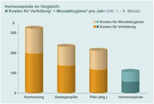 Hormonspirale und wechseljahre